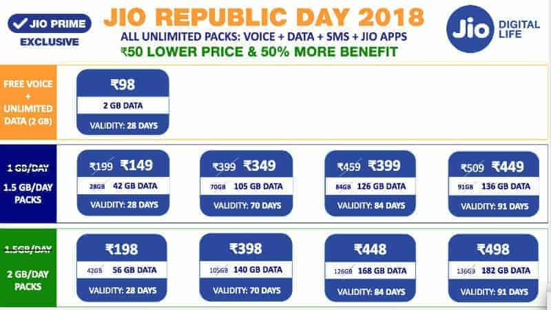 reliance jio republic day plans